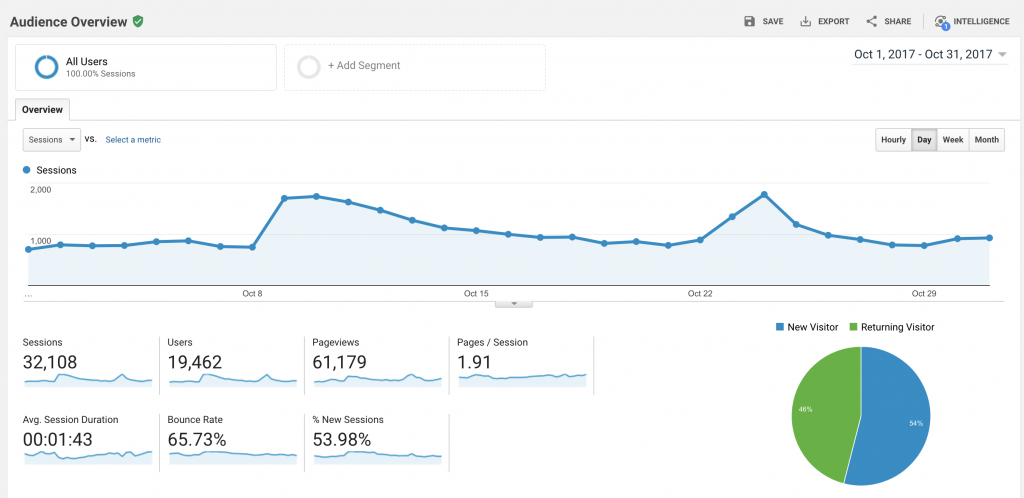 Google Analytics Octobre - Orthodoxie com