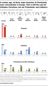 «Démographie et croyances : un rapport sur la situation des Églises orthodoxes»