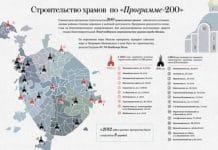 En huit ans, dans le cadre du « Programme 200 », on a construit 75 églises à Moscou