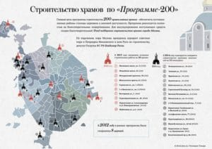 In eight years, 75 churches were built in Moscow