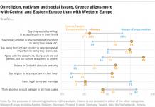 Selon une étude du « Pew Research Center », l'attitude des Grecs envers la religion et les minorités s'aligne plus sur l'Europe centrale et orientale que sur l'Occident