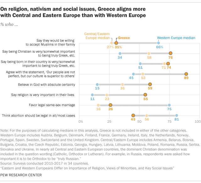 Greek attitudes toward religion, according to a new Pew Research Center study