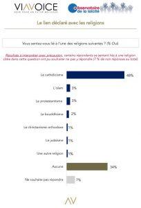 1% des sondés d'une enquête récente en France se disent liés au christianisme orthodoxe