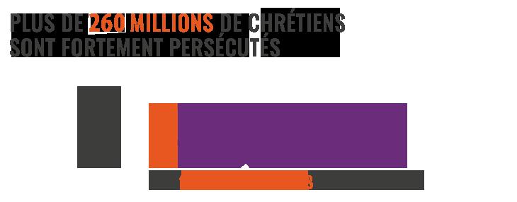 En 2019 dans le monde, 260 millions de chrétiens ont été persécutés en raison de leur foi